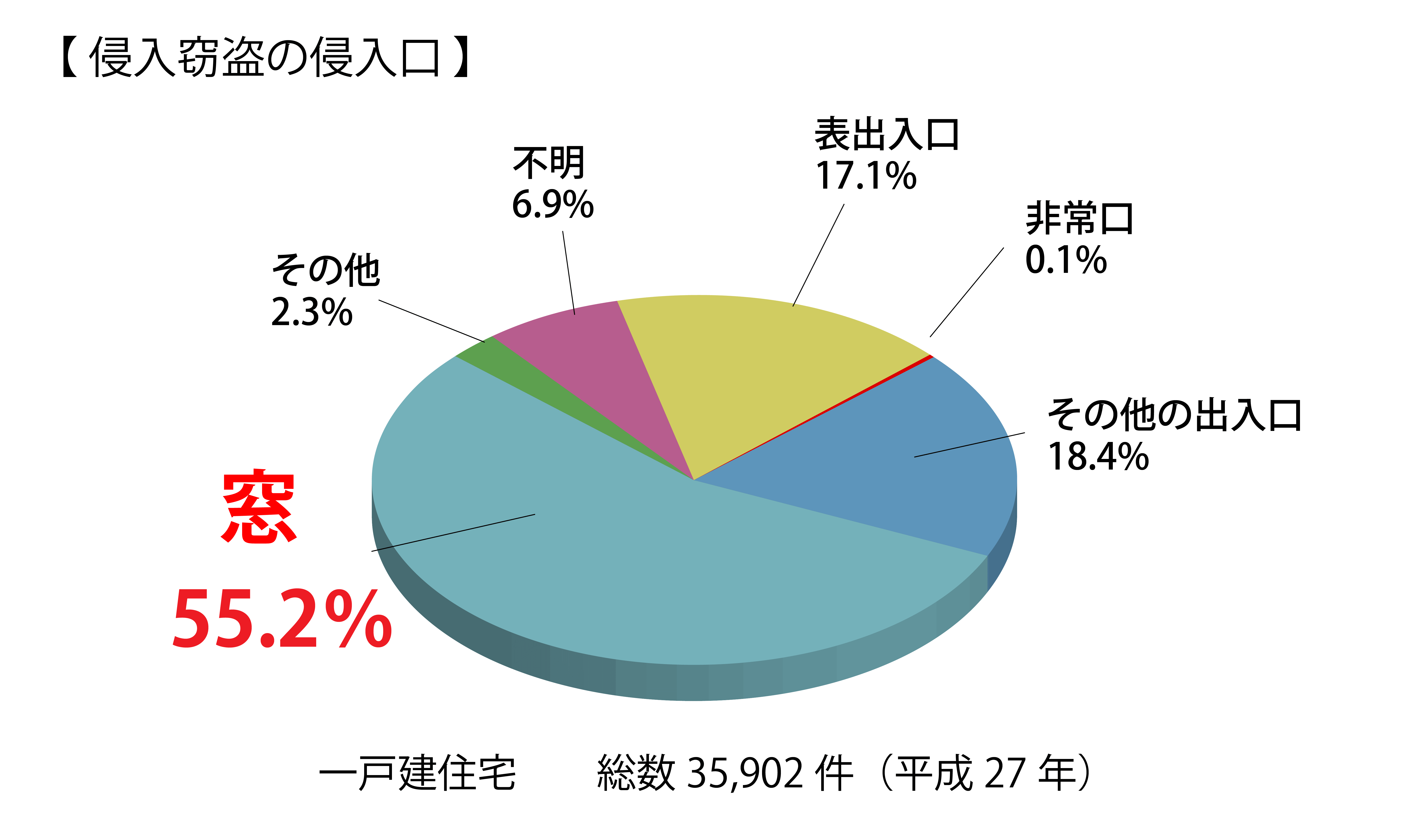 侵入窃盗の侵入口グラフ。窓が55.2%を占めている