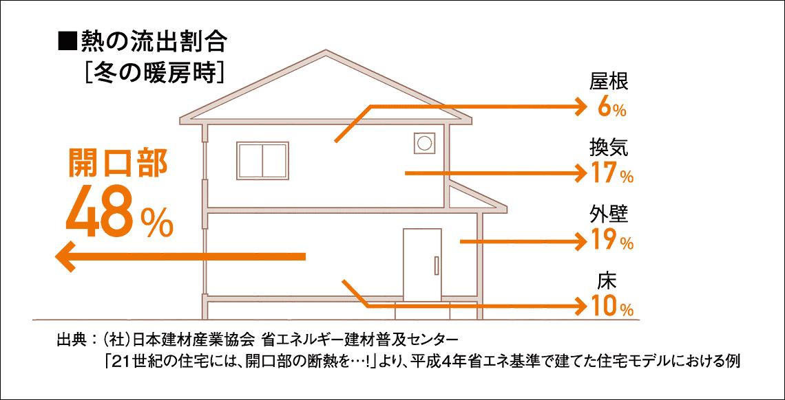 住宅の熱の流出割合(冬の暖房時)、開口部が48%を占める