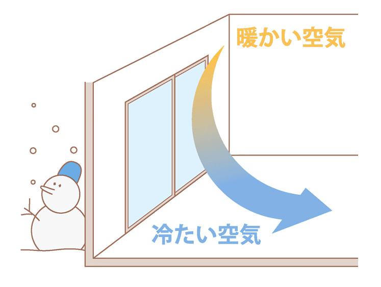コールドドラフト現象イメージ