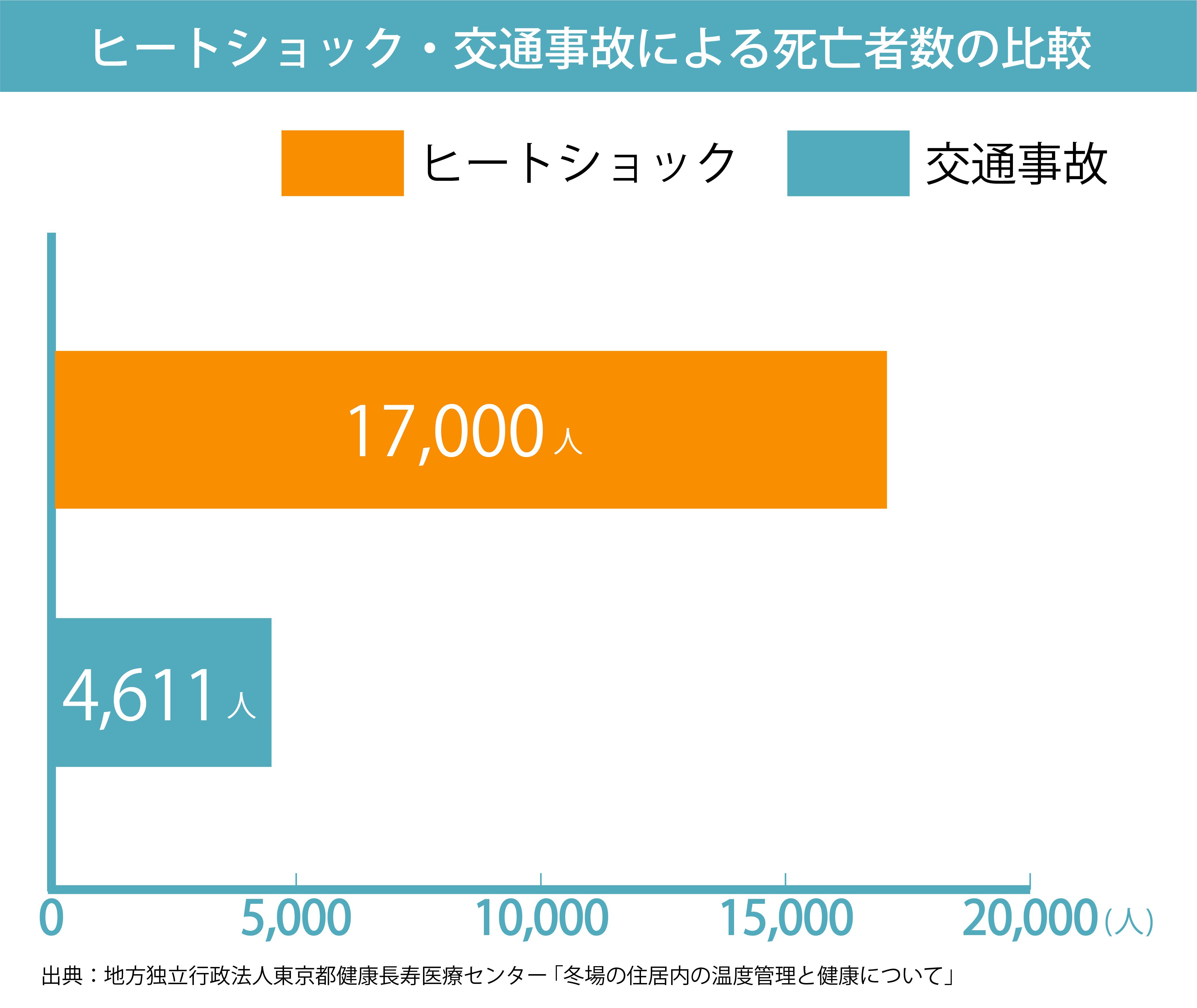 ヒートショック・交通事故による死亡者数の比較