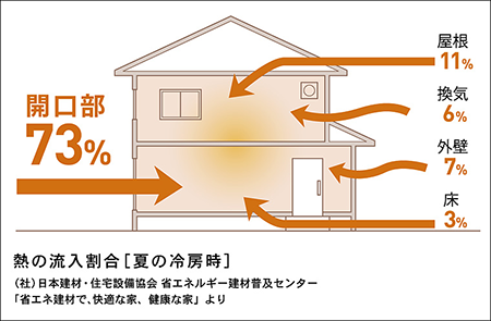 住宅の熱の流入割合、開口部が73%を占める