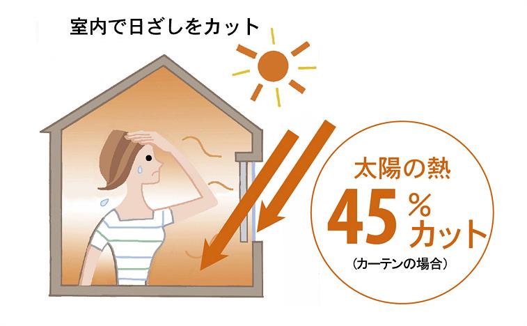 室外で日差しをカット太陽の熱45%カット(カーテンの場合)