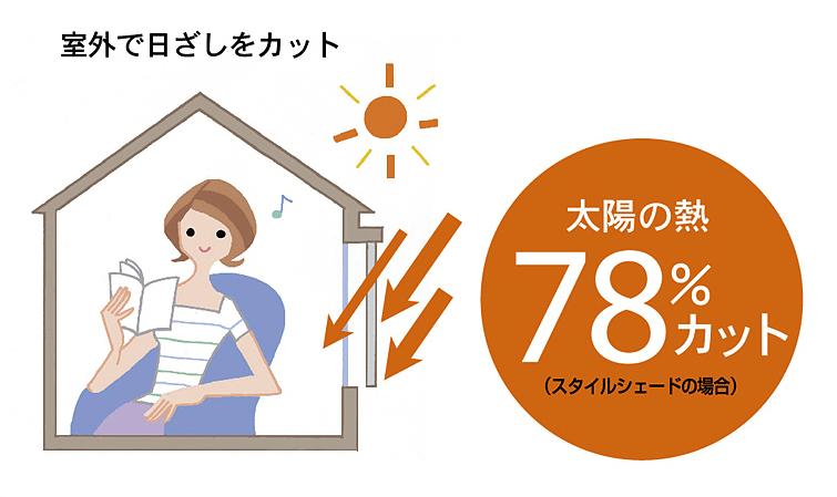 室外で日差しをカット太陽の熱78%カット(スタイルシェードの場合)