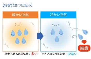 結露発生の仕組み暖かい空気はかかえこめる水蒸気量が多い 冷たい空気はかかえこめる水蒸気量が少ない=結露