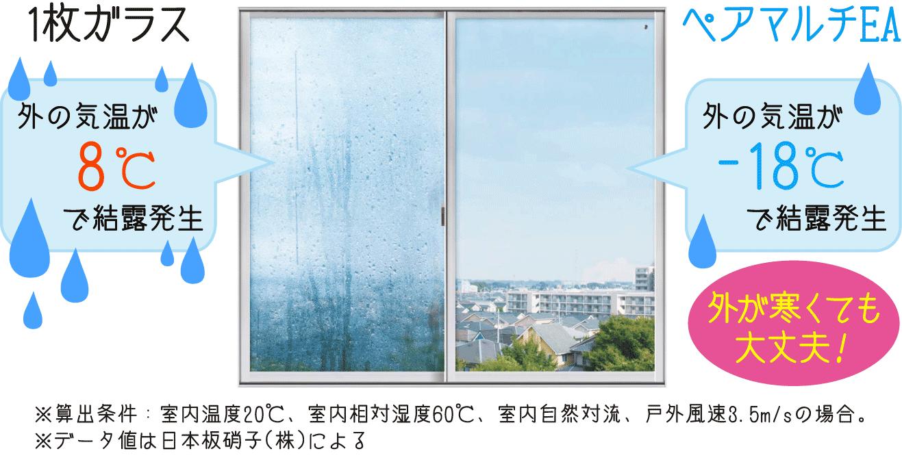 一枚ガラスは、外の気温が8度で結露が発生するのに対し、ペアマルチEAは-18度で結露発生