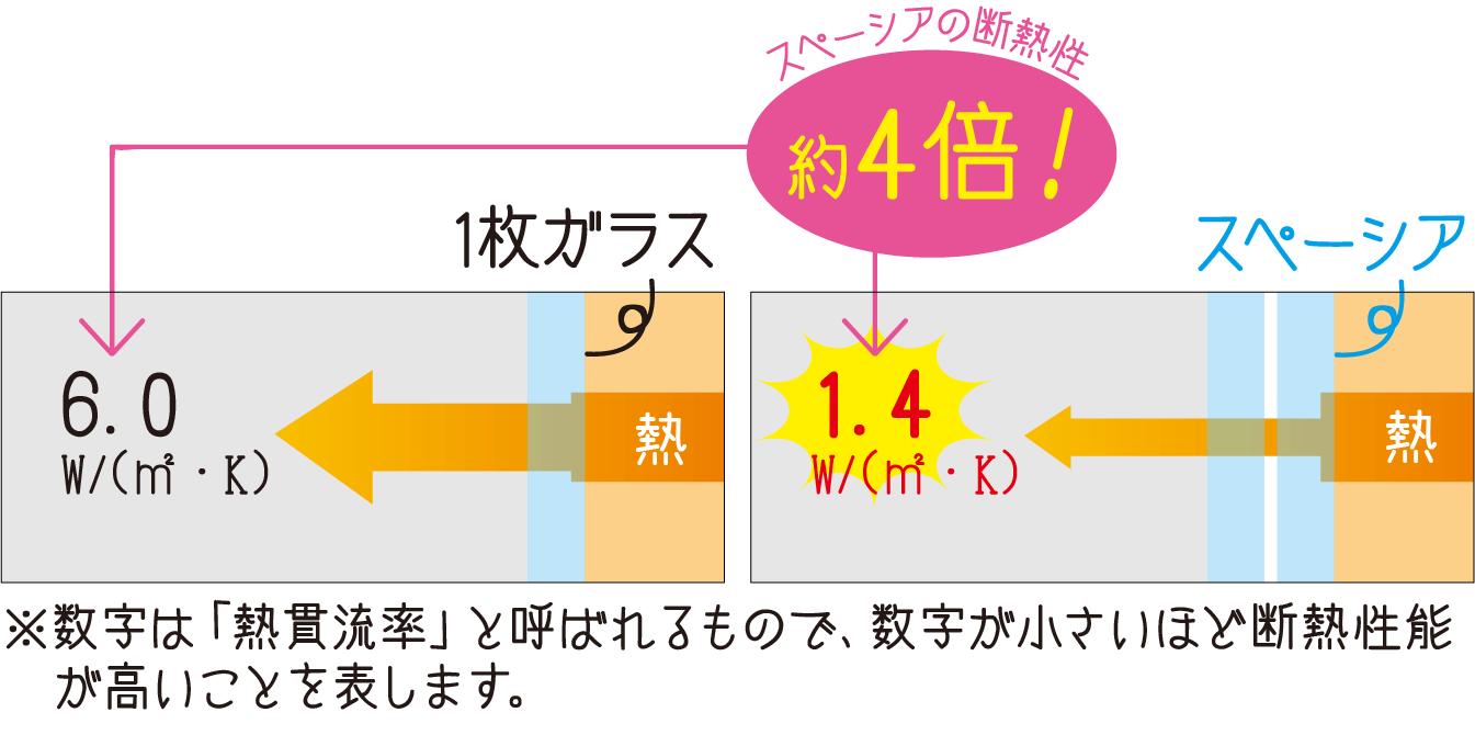 スペーシア断熱性能比較図
