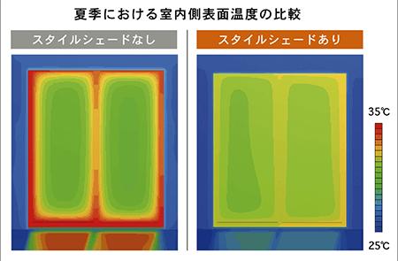 夏季における室内表面温度の比較サーモグラフ