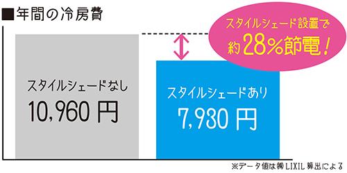 年間の冷房費比較図