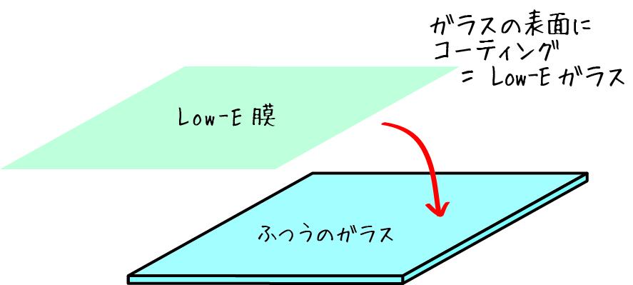 ガラスの表面にコーティングしたLow-Eガラス