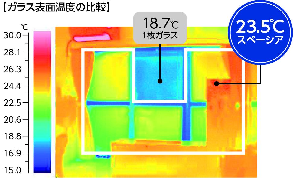 ガラス表面温度の比較