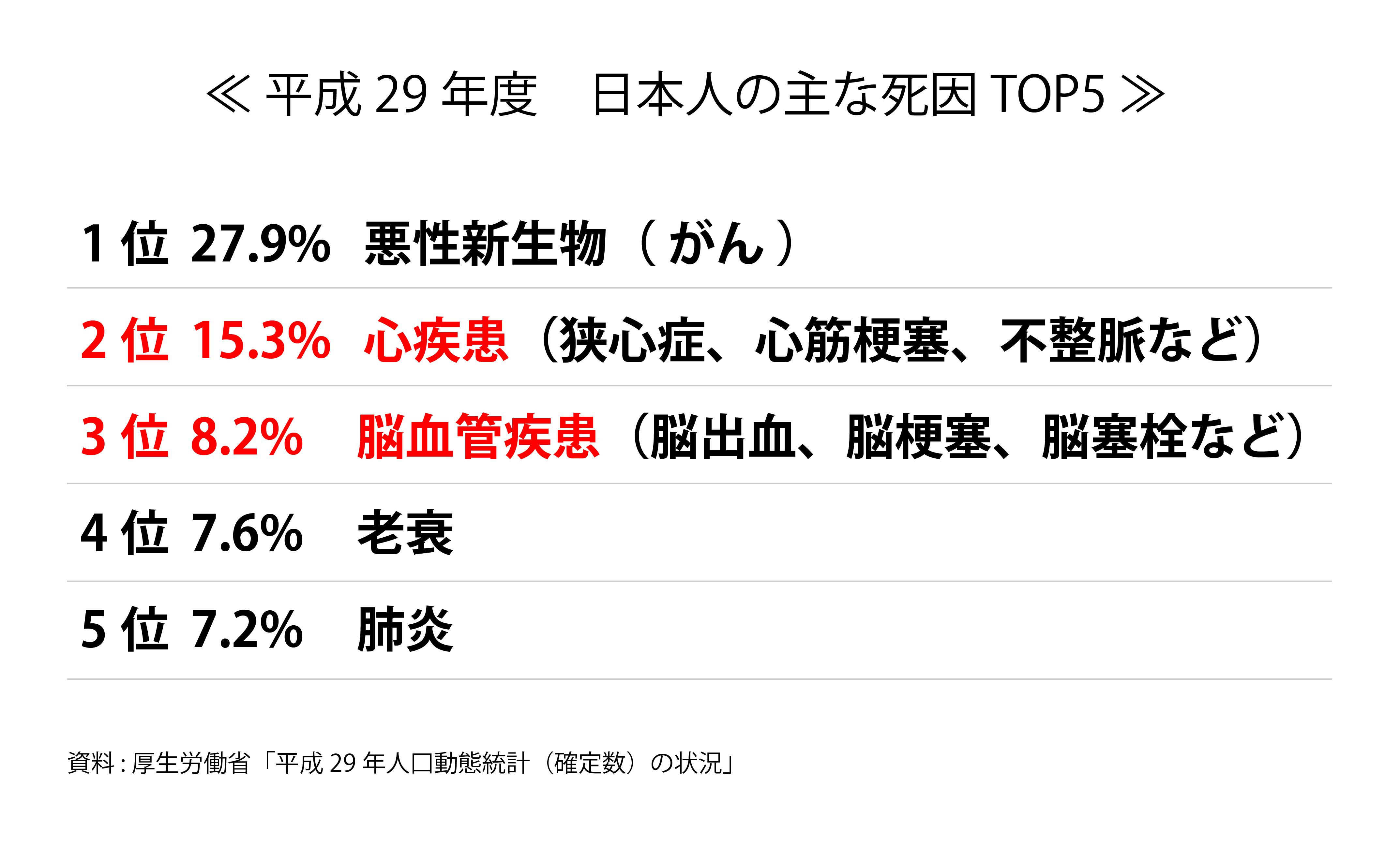 日本人の主な死因TOP5