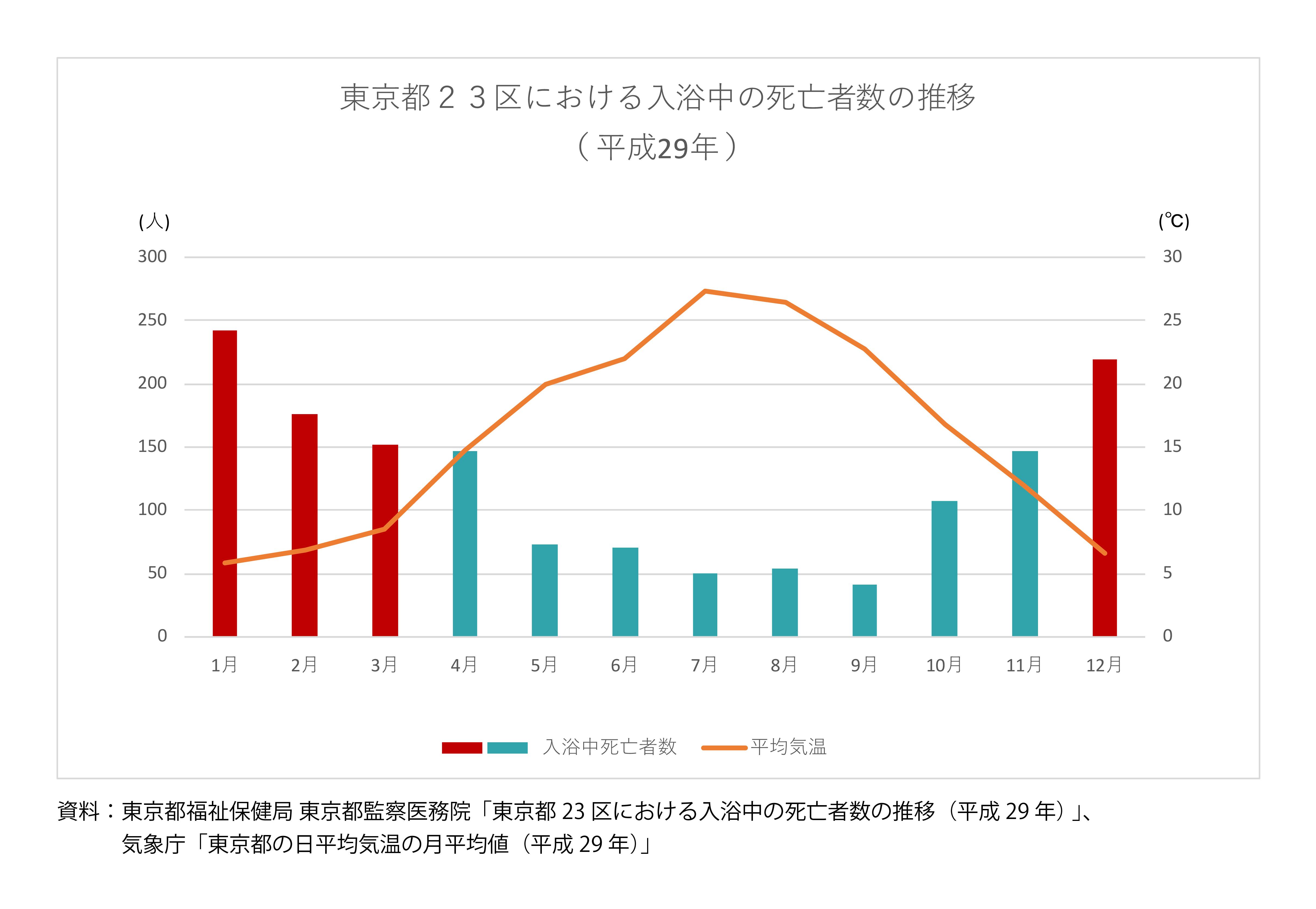 東京都の平均気温と23区内における入浴中の死亡者数