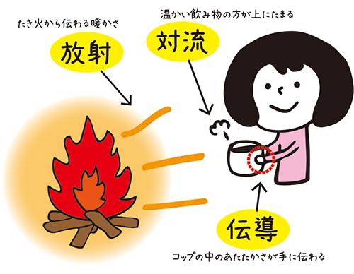1-3熱の伝わり方