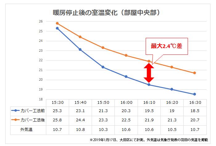 5-2-2断熱効果比較グラフ