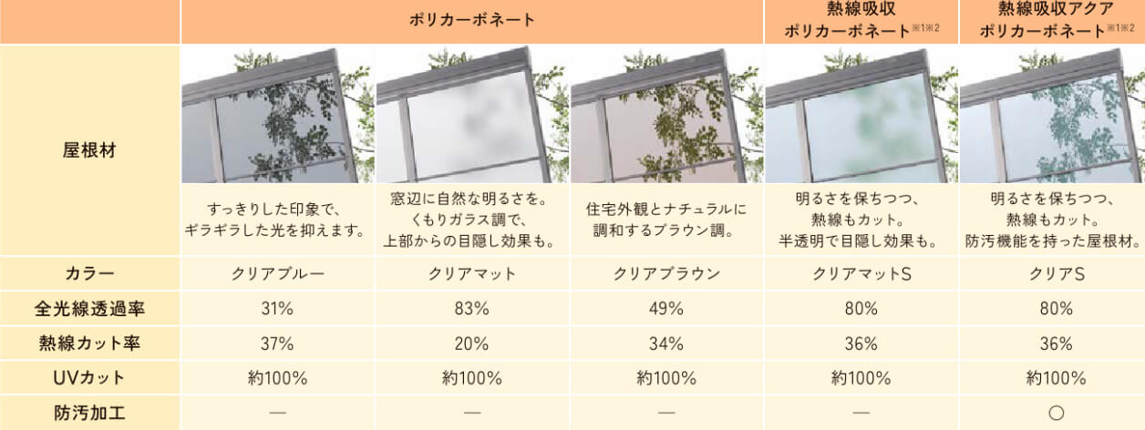 サンルーム暑さ対策(屋根材)